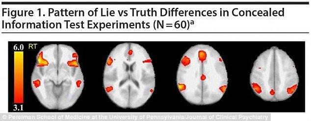 استفاده از اسکن مغزی برای تشخیص دروغگویی